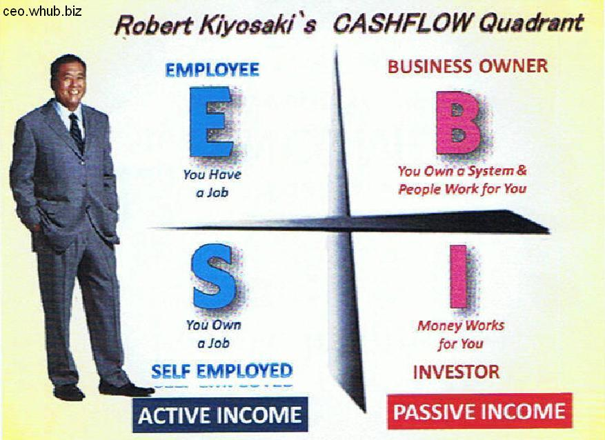 Robert Kiyosaki S Cashflow Quadrant Passive Vs Active Income